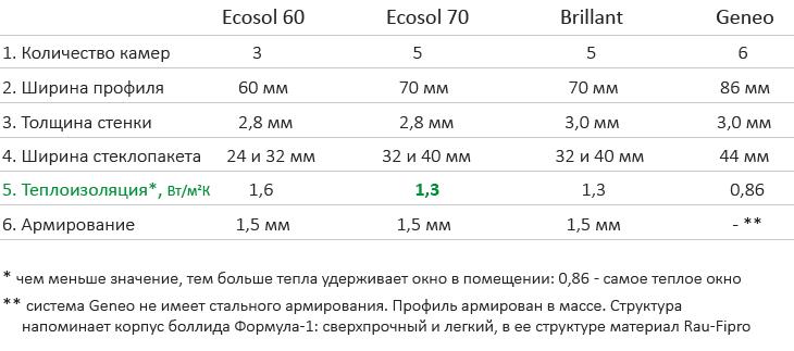 tablica_rehau_poltava