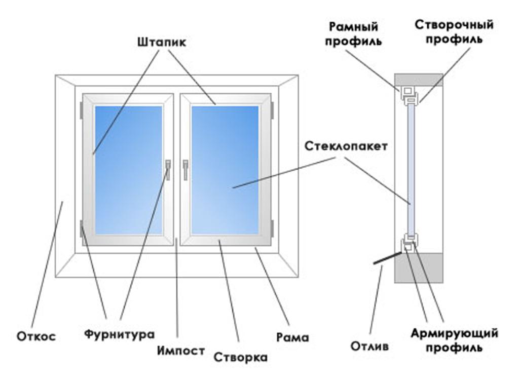 ustroystvo_plastikovogo_okna_Poltava